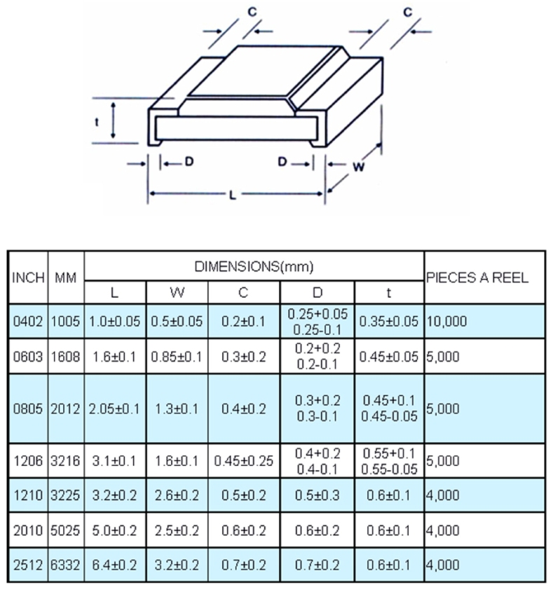 5/% Tolerance 250 MW NTE Electronics SR1-1206-4D7 Surface Mount Resistor with Nickel Barrier Inc. 4.7 Ohm Resistance Pack of 20 1206 Thick Film 200V
